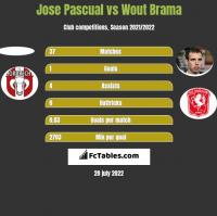 Jose Pascual vs Wout Brama h2h player stats