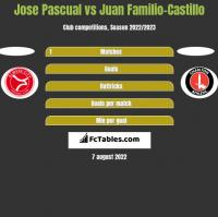 Jose Pascual vs Juan Familio-Castillo h2h player stats