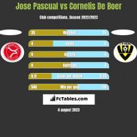 Jose Pascual vs Cornelis De Boer h2h player stats