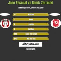 Jose Pascual vs Ramiz Zerrouki h2h player stats