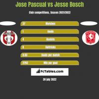 Jose Pascual vs Jesse Bosch h2h player stats