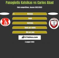 Panagiotis Katsikas vs Carlos Abad h2h player stats