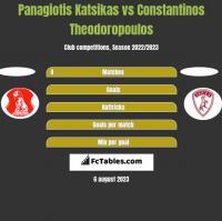 Panagiotis Katsikas vs Constantinos Theodoropoulos h2h player stats