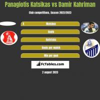 Panagiotis Katsikas vs Damir Kahriman h2h player stats