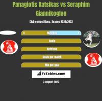 Panagiotis Katsikas vs Seraphim Giannikoglou h2h player stats