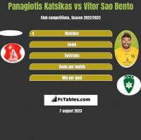 Panagiotis Katsikas vs Vitor Sao Bento h2h player stats