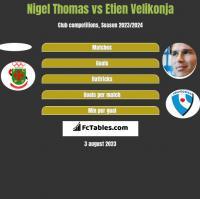 Nigel Thomas vs Etien Velikonja h2h player stats