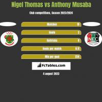 Nigel Thomas vs Anthony Musaba h2h player stats