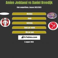 Amien Jeddaoui vs Daniel Breedijk h2h player stats