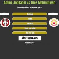 Amien Jeddaoui vs Enes Mahmutovic h2h player stats