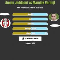 Amien Jeddaoui vs Marnick Vermijl h2h player stats