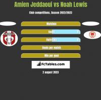 Amien Jeddaoui vs Noah Lewis h2h player stats