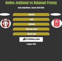 Amien Jeddaoui vs Natanael Frenoy h2h player stats