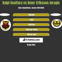 Kalpi Ouattara vs Amer Eriksson-Ibragic h2h player stats