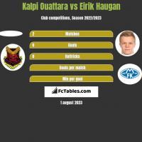Kalpi Ouattara vs Eirik Haugan h2h player stats