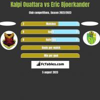 Kalpi Ouattara vs Eric Bjoerkander h2h player stats