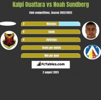 Kalpi Ouattara vs Noah Sundberg h2h player stats