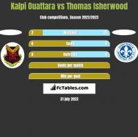 Kalpi Ouattara vs Thomas Isherwood h2h player stats