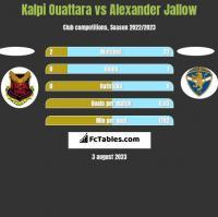 Kalpi Ouattara vs Alexander Jallow h2h player stats