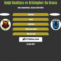 Kalpi Ouattara vs Kristopher Da Graca h2h player stats