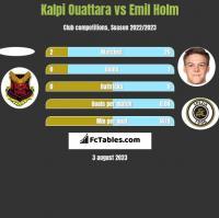 Kalpi Ouattara vs Emil Holm h2h player stats