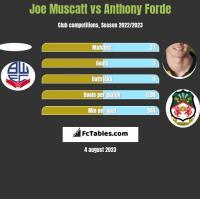 Joe Muscatt vs Anthony Forde h2h player stats