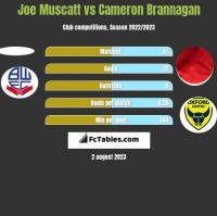Joe Muscatt vs Cameron Brannagan h2h player stats
