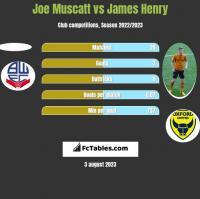 Joe Muscatt vs James Henry h2h player stats