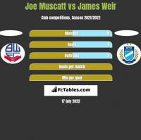 Joe Muscatt vs James Weir h2h player stats