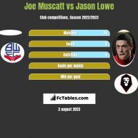 Joe Muscatt vs Jason Lowe h2h player stats
