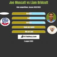Joe Muscatt vs Liam Bridcutt h2h player stats