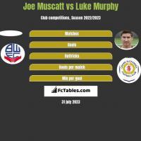 Joe Muscatt vs Luke Murphy h2h player stats