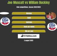 Joe Muscatt vs William Buckley h2h player stats
