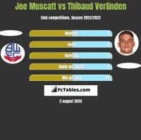 Joe Muscatt vs Thibaud Verlinden h2h player stats