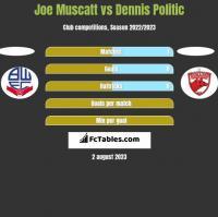 Joe Muscatt vs Dennis Politic h2h player stats