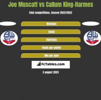 Joe Muscatt vs Callum King-Harmes h2h player stats