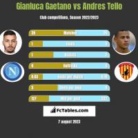 Gianluca Gaetano vs Andres Tello h2h player stats