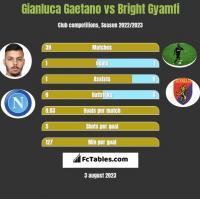 Gianluca Gaetano vs Bright Gyamfi h2h player stats