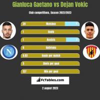 Gianluca Gaetano vs Dejan Vokic h2h player stats