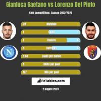 Gianluca Gaetano vs Lorenzo Del Pinto h2h player stats