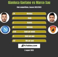 Gianluca Gaetano vs Marco Sau h2h player stats