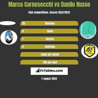 Marco Carnesecchi vs Danilo Russo h2h player stats