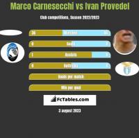 Marco Carnesecchi vs Ivan Provedel h2h player stats