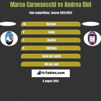 Marco Carnesecchi vs Andrea Dini h2h player stats