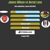 James Hillson vs Bernd Leno h2h player stats