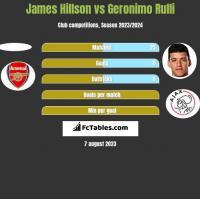 James Hillson vs Geronimo Rulli h2h player stats