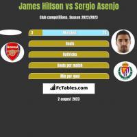 James Hillson vs Sergio Asenjo h2h player stats