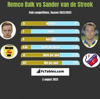 Remco Balk vs Sander van de Streek h2h player stats