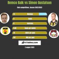 Remco Balk vs Simon Gustafson h2h player stats
