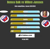 Remco Balk vs Willem Janssen h2h player stats